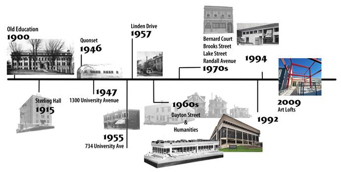 MFA Studios Timeline